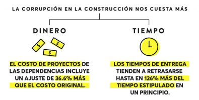 Consecuencia_construccionsincorrupcion-08-1024x516