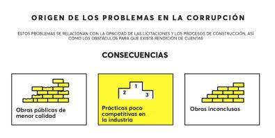 Consecuencia_construccionsincorrupcion-11-1024x516